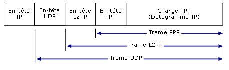 datagL2TP.jpg